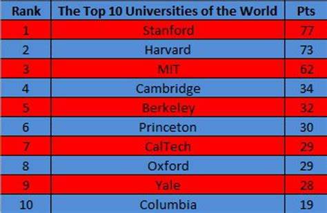 Top 10 Universities In The World For Mba In Finance by Reliable Index Image The Best College In The World