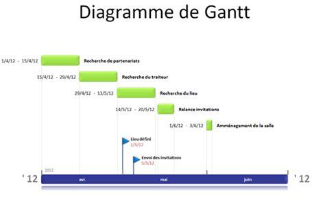diagramme pert en ligne diagramme ou planning de gantt office timeline outils