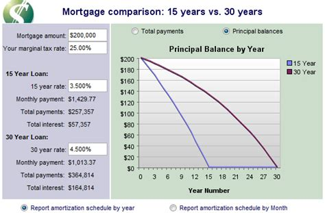 mortgage interest rates drop to 3 66 usa today redding