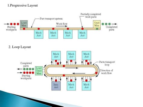 Layout Design For Flexible Manufacturing Systems | flexible manufacturing system