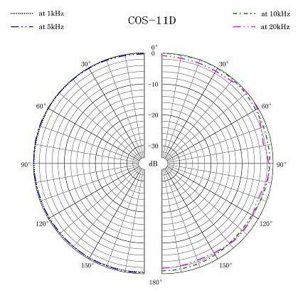 polar pattern là gì sanken cos 11d omnidirectional lavalier microphone