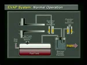 Toyota Computer Codes Error Code P0441 Evaporative Emission System