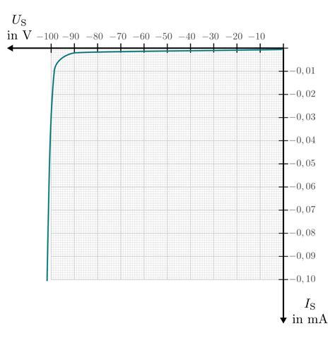 shockley diode kennlinie dioden grundwissen elektronik