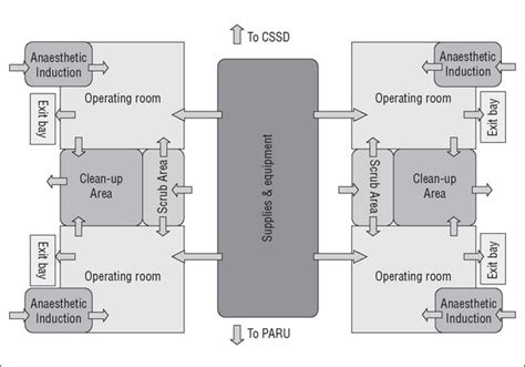 operating room floor plan layout 28 images operating the perioperative environment nurse key