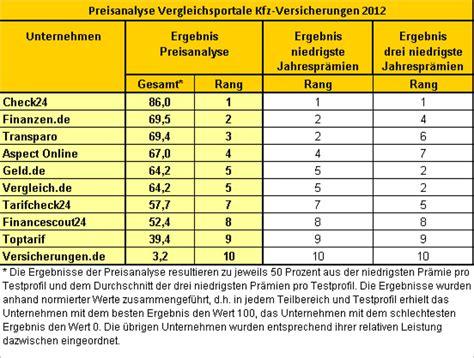 Kfz Versicherung Vergleichsportale by Vergleichsportale F 252 R Kfz Versicherungen Durchblick Im