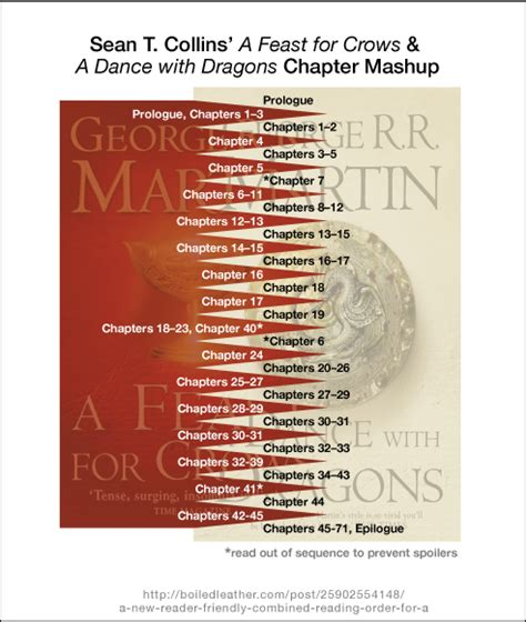 A Feast For Crows 1 how to read of thrones medium
