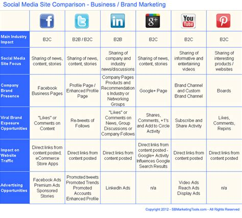social media plan template sadamatsu hp