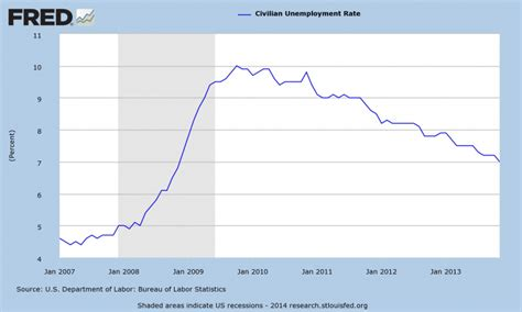 unemployment rate us bureau of labor statistics changing focus unemployment to inflation oupblog