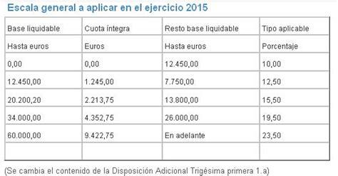 calculadora sueldos netos y sueldos brutos 2016 calculadora nomina neto 2016 newhairstylesformen2014 com