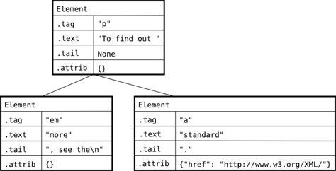 python xml tutorial etree 2 how elementtree represents xml