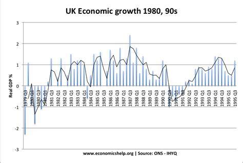 growth in s economics essays the lawson boom of the late 1980s
