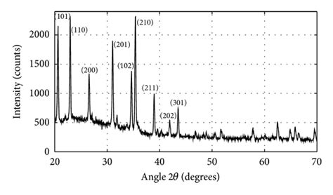 xrd pattern silicon wafer processing and characterization of silicon nitride