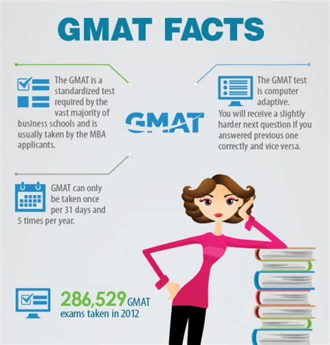 Lbs Mba Gmat by Graduate School Infographics Page 2 Of 3 Elearning