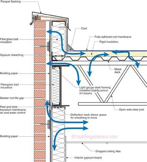 parapet wall wind influence into the flat roof parapet