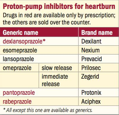 Proton Inhibitors Drugs Heartburn And Your Harvard Health