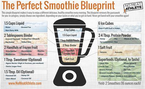 templates per blender smoothie base liquid