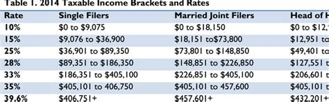 federal tax brackets 2014 2014 federal income tax brackets irs marginal tax rates
