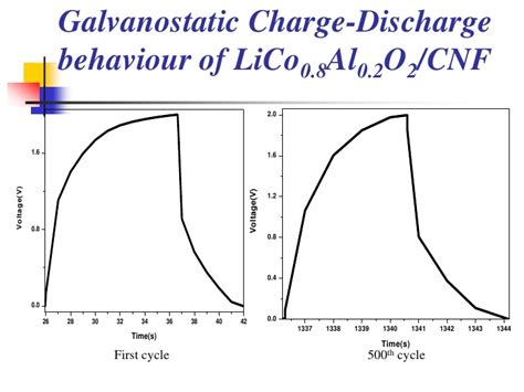 capacitor charge and discharge method development of non aqueous asymmetric hybrid supercapacitors part i