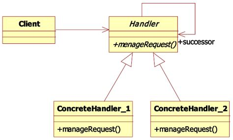visitor pattern extensibility goprod good practice in object oriented design