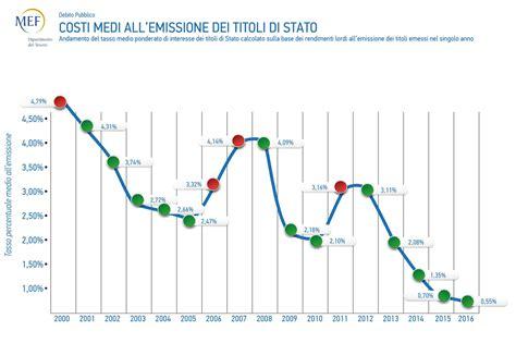 interessi banche italiane debito pubblico e crisi delle banche a punto siamo