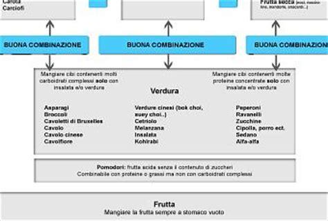 combinazione degli alimenti la combinazione degli alimenti paperblog