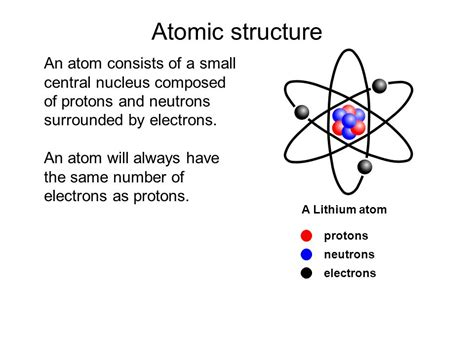Lithium Protons Neutrons Electrons by Edexcel Igcse Certificate In Physics 7 1 Atoms And
