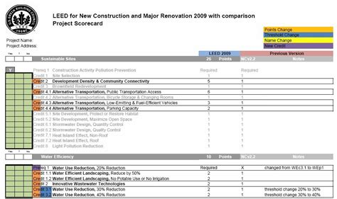 Credit Form Leed Real Leed Regionalization Comments And Leed 2009 Oh My