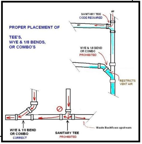 Plumbing Wye laying on your back plumbing tees wyes and why nots