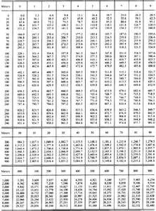 Metres To Feet And Inches feet to inches conversion chart for height height conversion chart
