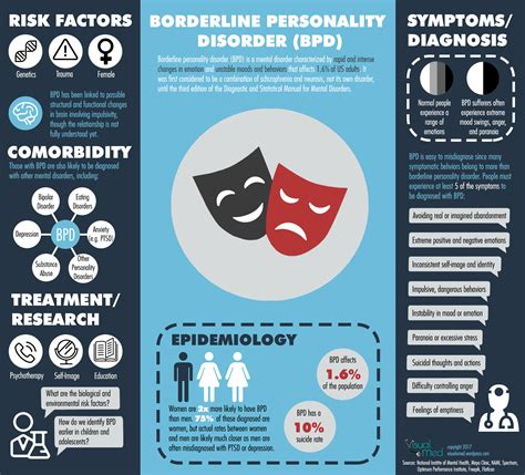 test borderline borderline personality disorder