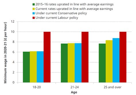 2020 Minimum Wage Uk by Minimum Wages In The Next Parliament Election 2017 Ifs
