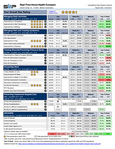shp releases two new home health rating reports shp