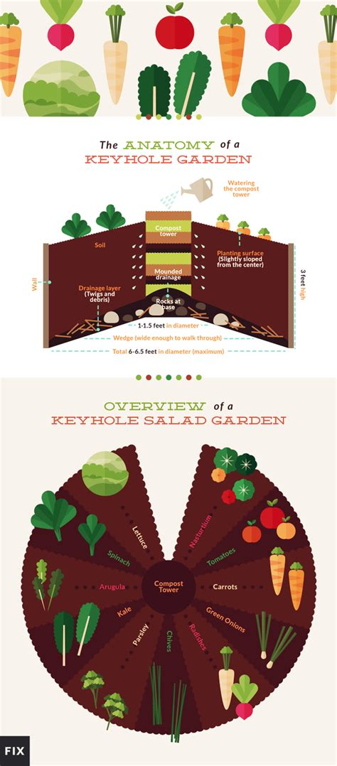 Keyhole Garden Layout The Ultimate Raised Bed Make A Keyhole Garden
