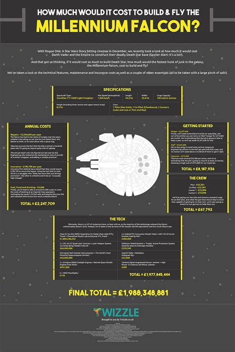 how much is it to fly a how much would it cost to build fly the millennium falcon infographic twizzle