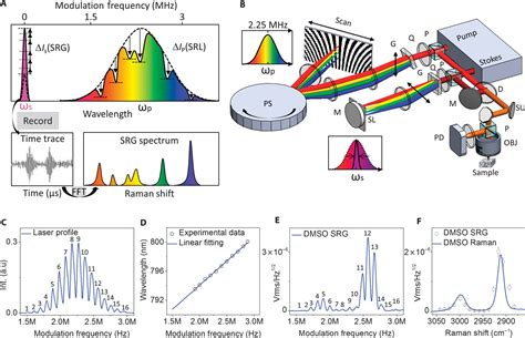 Spectrometer free vibrational imaging by retrieving