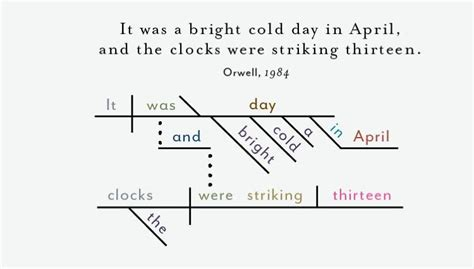 diagramming sentences book infographic dissecting the opening lines of 25