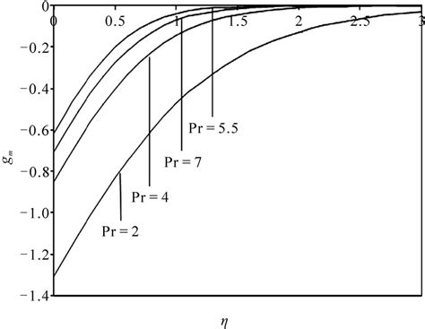 variables dynamic pattern visco elastic boundary layer flow past a stretching plate