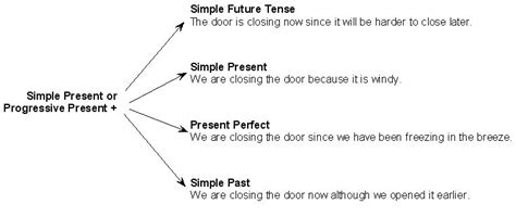 sentence pattern simple present tense grammar immortal
