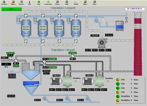 design application eu promotic scada hmi system