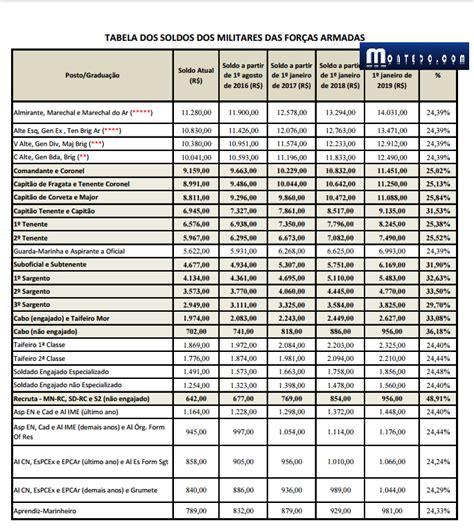 tabela soldo militares 2016 focusmediacocom tabela reajuste militares 2016 newhairstylesformen2014 com