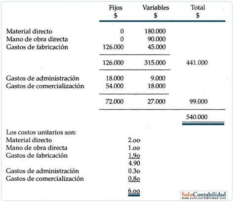 ejemplo practico de determinacion de base para ptu 2015 los costos en la determinaci 243 n de precios contabilidad