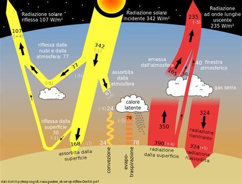 effetto serra il clima