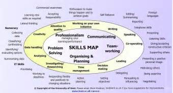 employability skills map