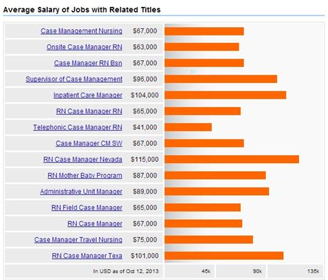 become nursing manager careers salary