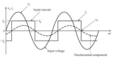 inductor current square wave diode rectifiers driving highly inductive loads producing input square wave electrical