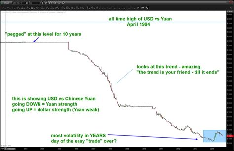1 china dollar to sgd dollar to yuan chart forex trading