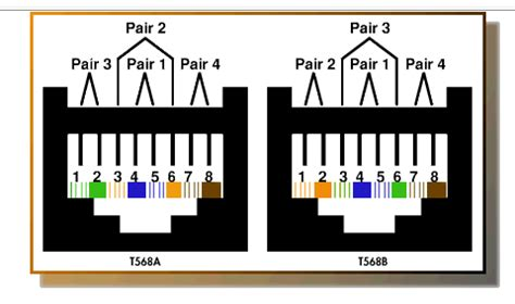 network cable color code network cable color codes