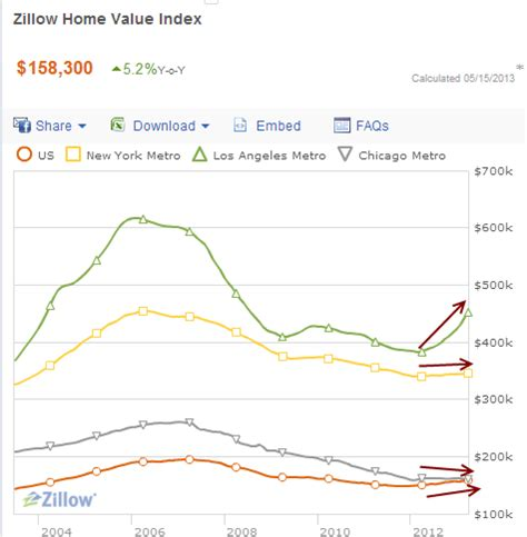 4 current trends in the housing market zero hedge
