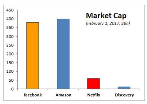 amazon market cap more on facebook s video first strategy and exec hires