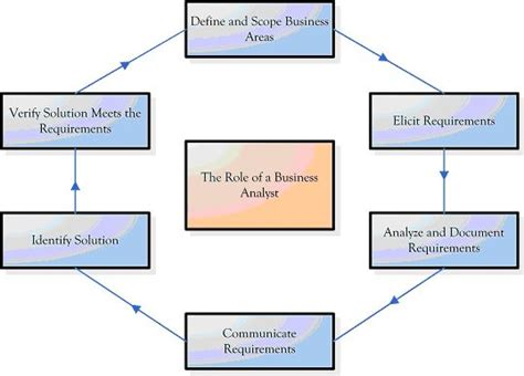 49 best business analysis images on business analyst project management and
